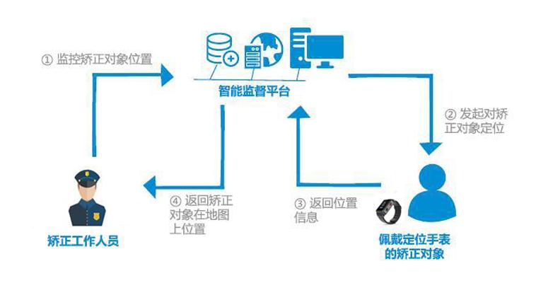 矫正管理系统区域监控