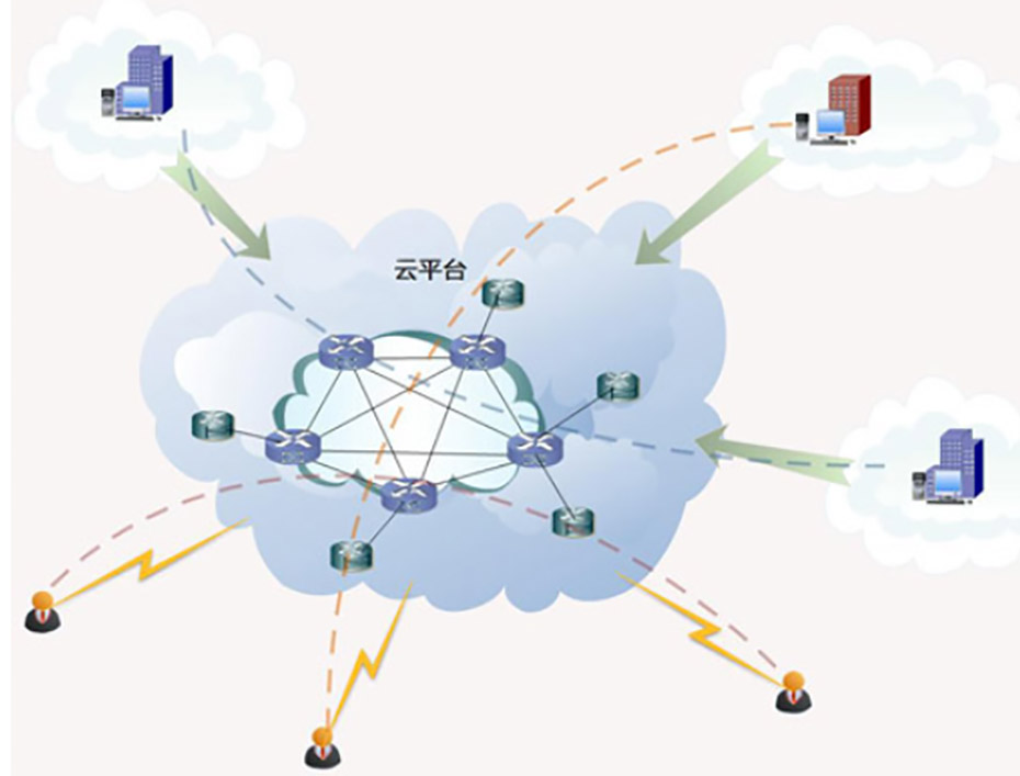 大数据云平台·远程操作特点