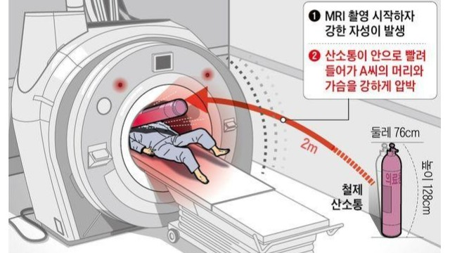 韩国一医院MRI检查致死,使用核磁检测门检测金属保障患者检查安全